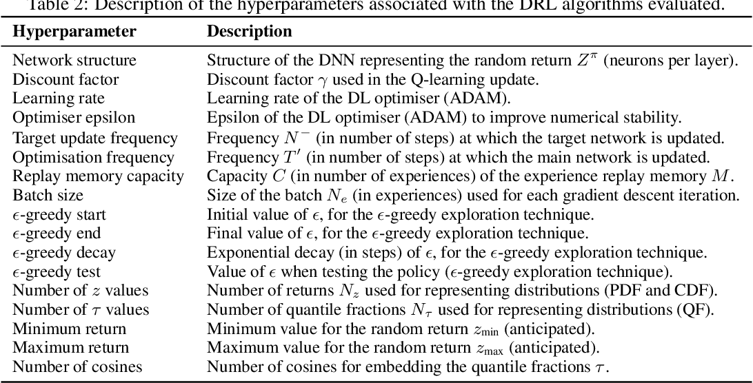 Figure 4 for Distributional Reinforcement Learning with Unconstrained Monotonic Neural Networks