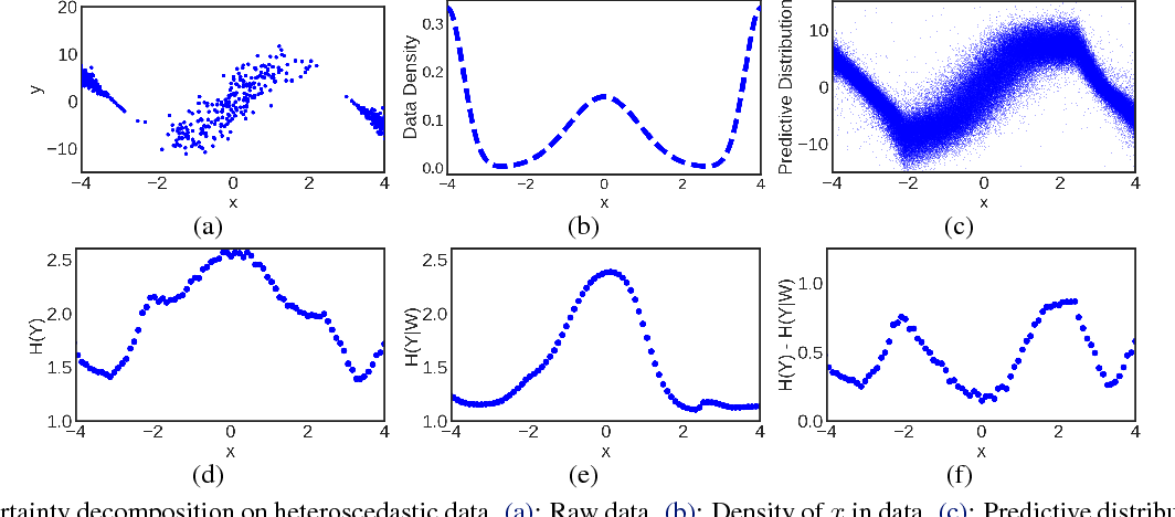 Figure 1 for Decomposition of Uncertainty in Bayesian Deep Learning for Efficient and Risk-sensitive Learning