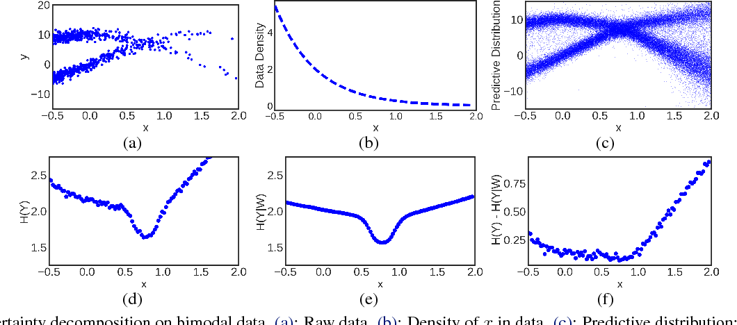 Figure 3 for Decomposition of Uncertainty in Bayesian Deep Learning for Efficient and Risk-sensitive Learning