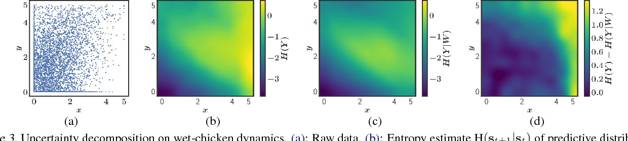 Figure 4 for Decomposition of Uncertainty in Bayesian Deep Learning for Efficient and Risk-sensitive Learning