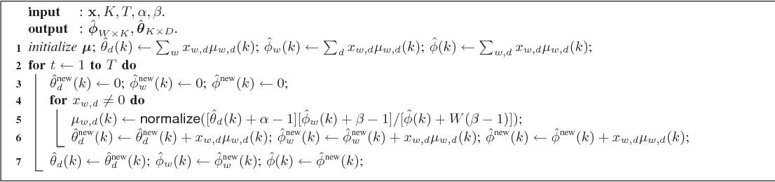 Figure 1 for Fast Online EM for Big Topic Modeling