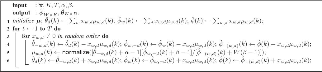 Figure 3 for Fast Online EM for Big Topic Modeling