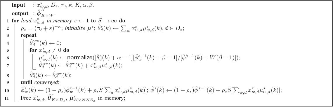 Figure 4 for Fast Online EM for Big Topic Modeling