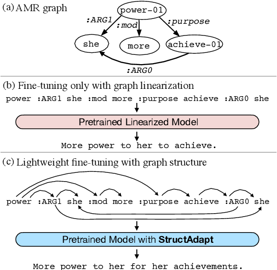 Figure 1 for Structural Adapters in Pretrained Language Models for AMR-to-text Generation