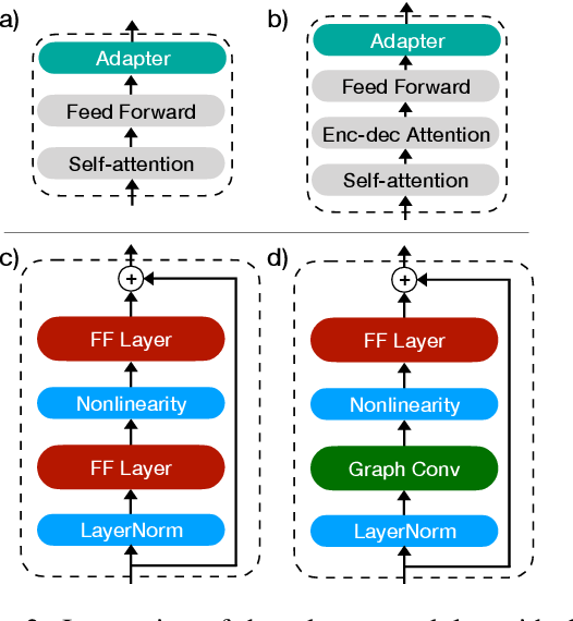 Figure 3 for Structural Adapters in Pretrained Language Models for AMR-to-text Generation