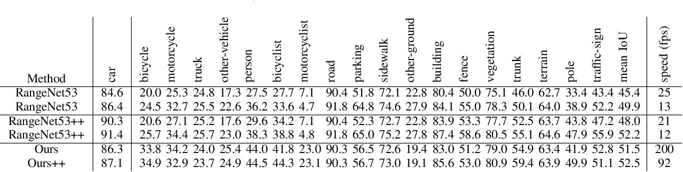 Figure 4 for MVLidarNet: Real-Time Multi-Class Scene Understanding for Autonomous Driving Using Multiple Views