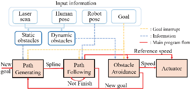 Figure 2 for RRT* Combined with GVO for Real-time Nonholonomic Robot Navigation in Dynamic Environment