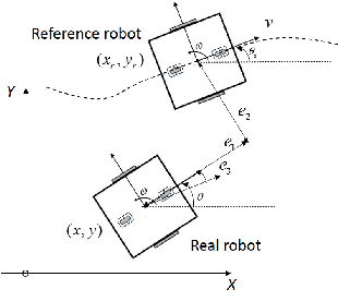 Figure 4 for RRT* Combined with GVO for Real-time Nonholonomic Robot Navigation in Dynamic Environment