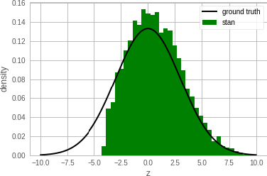 Figure 1 for Newtonian Monte Carlo: single-site MCMC meets second-order gradient methods