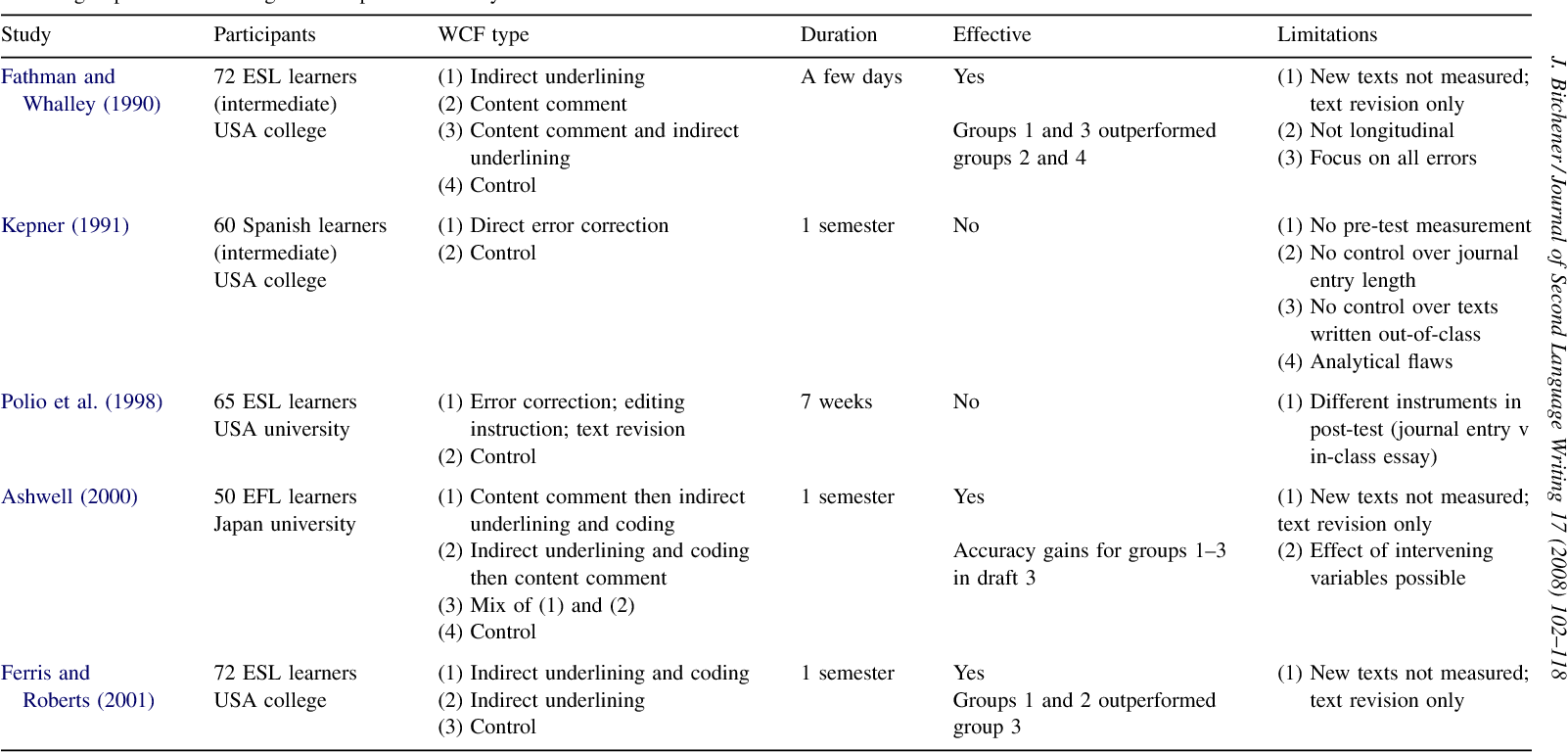 Table 1 from Evidence in Support of Written Corrective Feedback