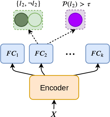 Figure 1 for Seq2Emo for Multi-label Emotion Classification Based on Latent Variable Chains Transformation