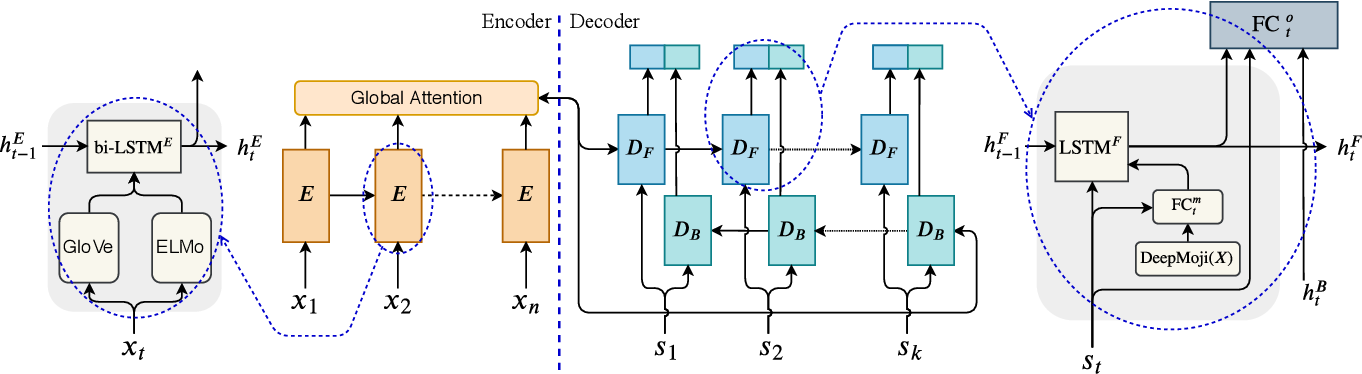 Figure 3 for Seq2Emo for Multi-label Emotion Classification Based on Latent Variable Chains Transformation