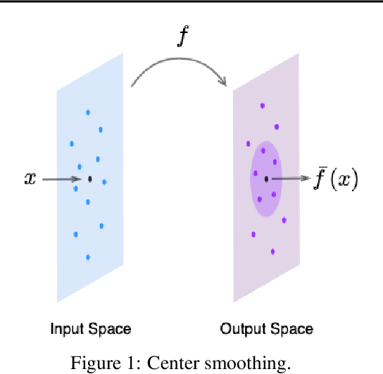 Figure 1 for Center Smoothing for Certifiably Robust Vector-Valued Functions