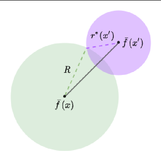 Figure 2 for Center Smoothing for Certifiably Robust Vector-Valued Functions