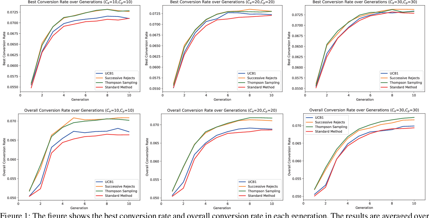 Figure 1 for Enhancing Evolutionary Optimization in Uncertain Environments by Allocating Evaluations via Multi-armed Bandit Algorithms
