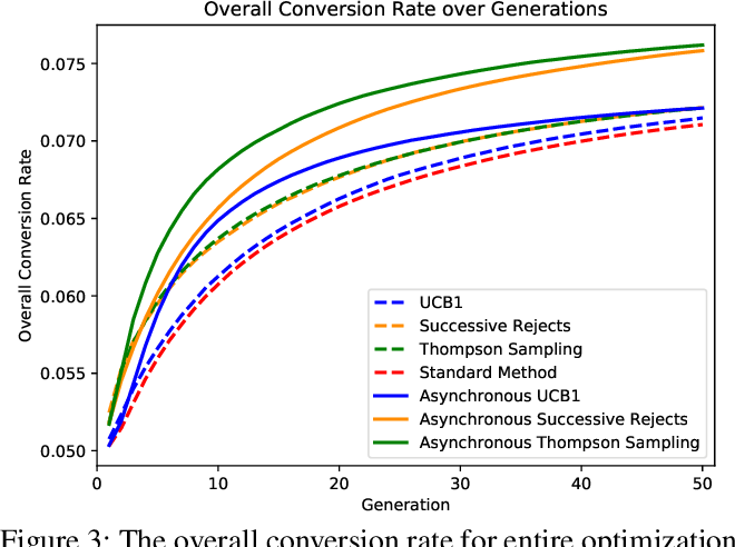 Figure 3 for Enhancing Evolutionary Optimization in Uncertain Environments by Allocating Evaluations via Multi-armed Bandit Algorithms