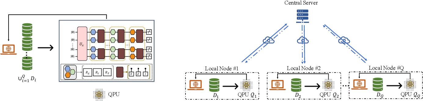Figure 1 for Accelerating variational quantum algorithms with multiple quantum processors
