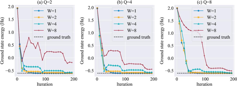 Figure 2 for Accelerating variational quantum algorithms with multiple quantum processors
