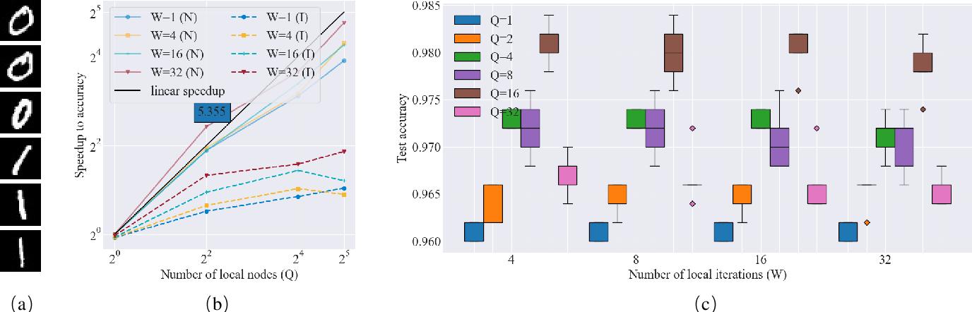 Figure 3 for Accelerating variational quantum algorithms with multiple quantum processors