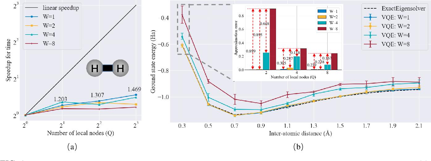 Figure 4 for Accelerating variational quantum algorithms with multiple quantum processors