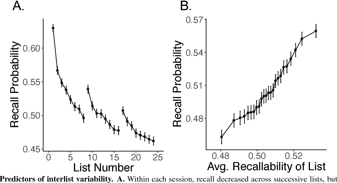 Figure 3 from the variability puzzle in human memory semantic scholar figure 3 ccuart Image collections