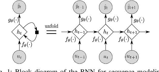 Figure 1 for Deep State Space Models for Nonlinear System Identification