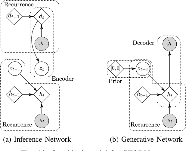 Figure 2 for Deep State Space Models for Nonlinear System Identification