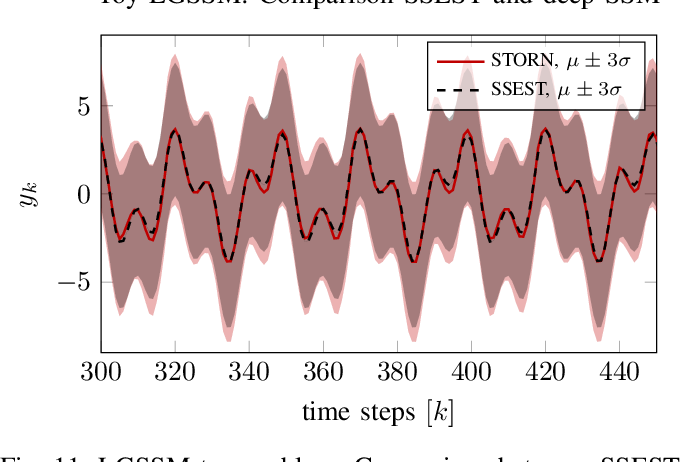 Figure 3 for Deep State Space Models for Nonlinear System Identification