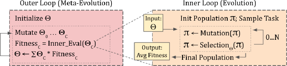 Figure 1 for Selecting for Selection: Learning To Balance Adaptive and Diversifying Pressures in Evolutionary Search