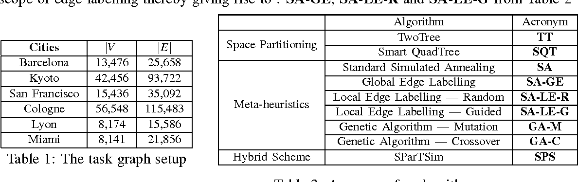 Table 1 from AN EVALUATION OF SPACE AND GRAPH-PARTITIONING