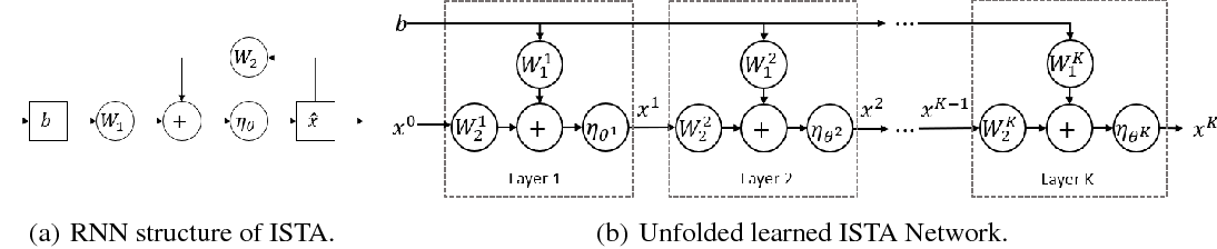Figure 1 for Theoretical Linear Convergence of Unfolded ISTA and its Practical Weights and Thresholds