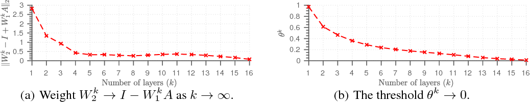 Figure 3 for Theoretical Linear Convergence of Unfolded ISTA and its Practical Weights and Thresholds