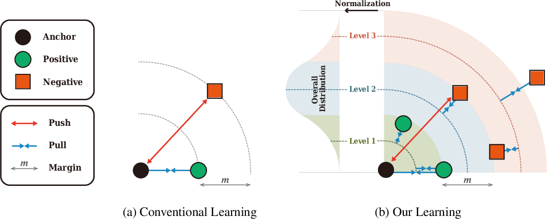 Figure 1 for Multi-level Distance Regularization for Deep Metric Learning