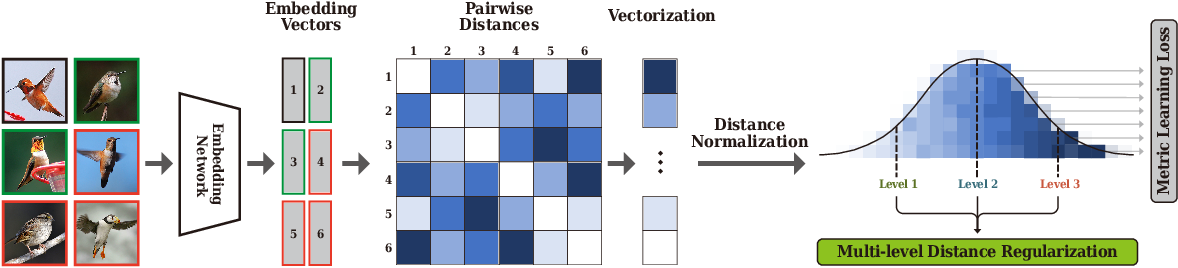 Figure 3 for Multi-level Distance Regularization for Deep Metric Learning