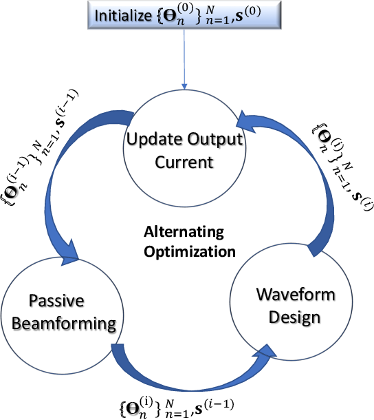 Figure 2 for Waveform and Beamforming Design for Intelligent Reflecting Surface Aided Wireless Power Transfer: Single-User and Multi-User Solutions