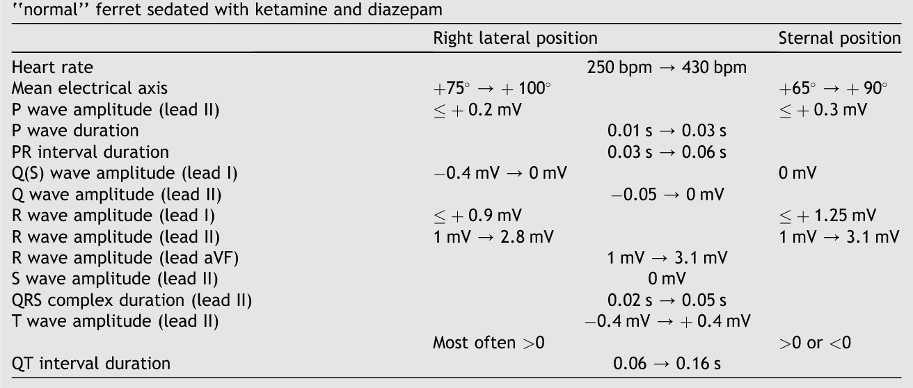 Table 2 from The surface electrocardiogram in domestic ferrets ...
