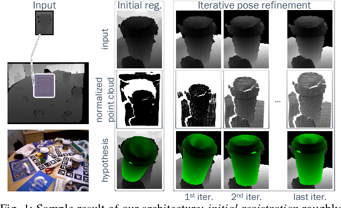 Figure 1 for Iterative Hough Forest with Histogram of Control Points for 6 DoF Object Registration from Depth Images