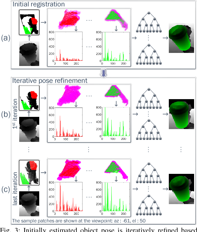 Figure 3 for Iterative Hough Forest with Histogram of Control Points for 6 DoF Object Registration from Depth Images