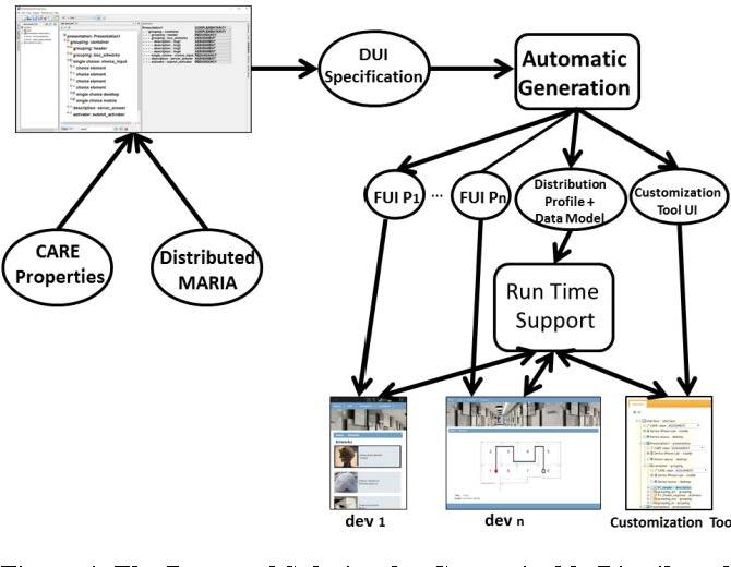 Customizable Dynamic User Interface Distribution