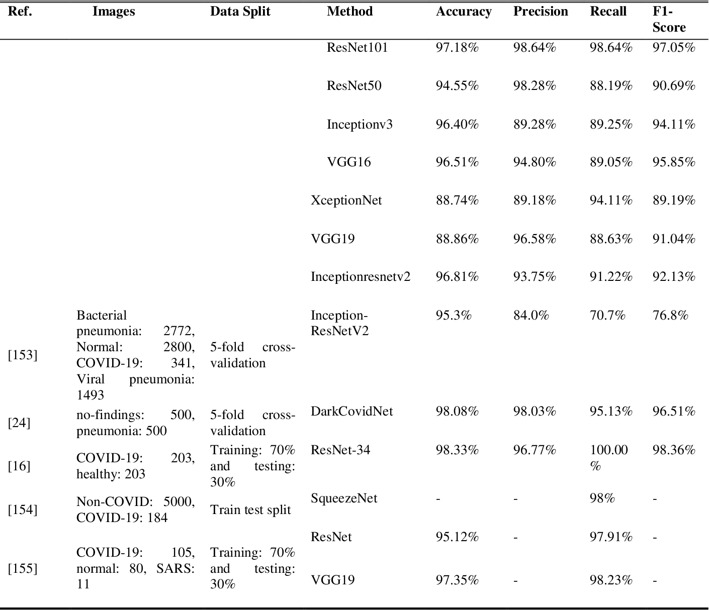 Figure 2 for Medical Imaging with Deep Learning for COVID- 19 Diagnosis: A Comprehensive Review
