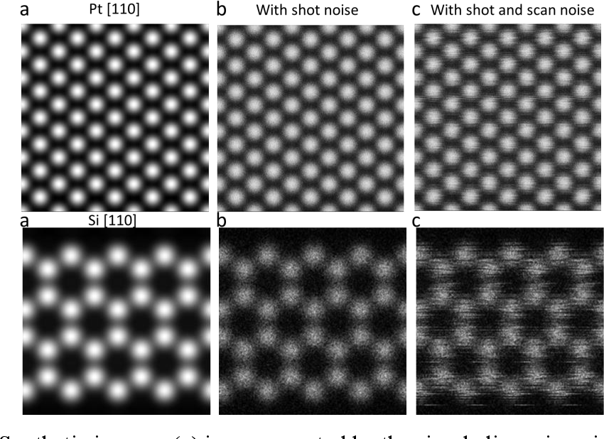 Figure 1 for TEMImageNet and AtomSegNet Deep Learning Training Library and Models for High-Precision Atom Segmentation, Localization, Denoising, and Super-resolution Processing of Atom-Resolution Scanning TEM Images