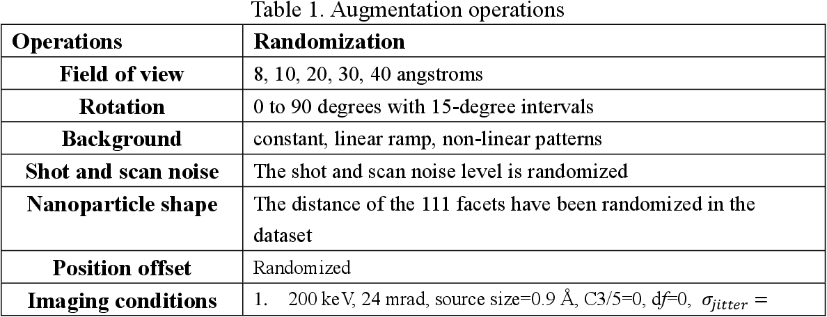 Figure 2 for TEMImageNet and AtomSegNet Deep Learning Training Library and Models for High-Precision Atom Segmentation, Localization, Denoising, and Super-resolution Processing of Atom-Resolution Scanning TEM Images