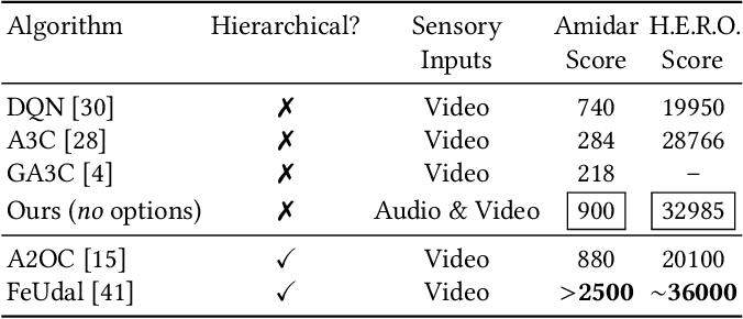 Figure 2 for Crossmodal Attentive Skill Learner