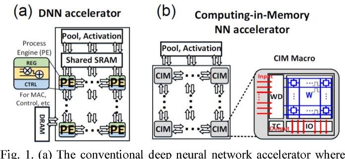 Binary options deep learning