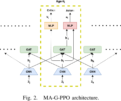 Figure 2 for Multi-Agent Reinforcement Learning for Persistent Monitoring