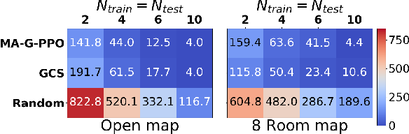 Figure 3 for Multi-Agent Reinforcement Learning for Persistent Monitoring