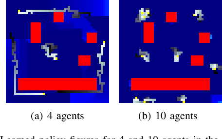 Figure 4 for Multi-Agent Reinforcement Learning for Persistent Monitoring