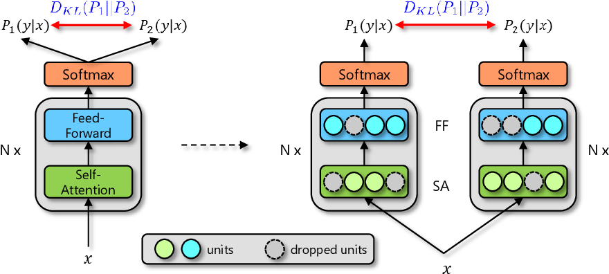 Figure 1 for R-Drop: Regularized Dropout for Neural Networks