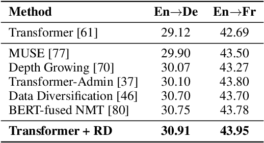 Figure 3 for R-Drop: Regularized Dropout for Neural Networks