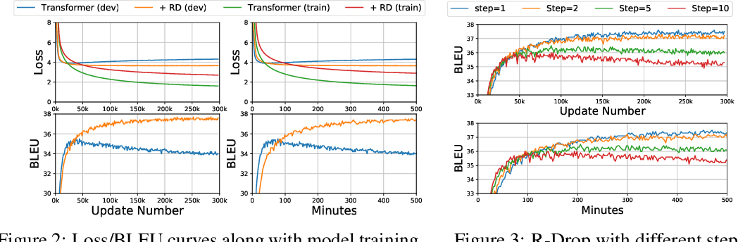 Figure 4 for R-Drop: Regularized Dropout for Neural Networks